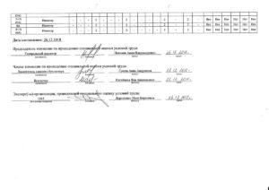 Сводные данные о результатах проведения специальной оценки условий труда в части установления классов (подклассов) условий труда на рабочих местах 2
